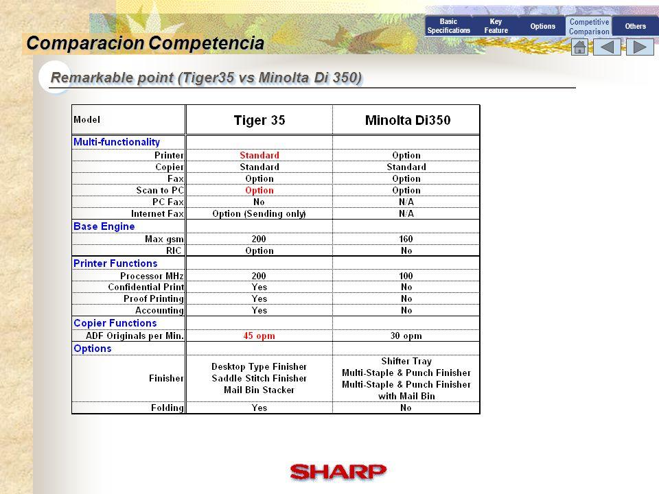 Comparacion Competencia