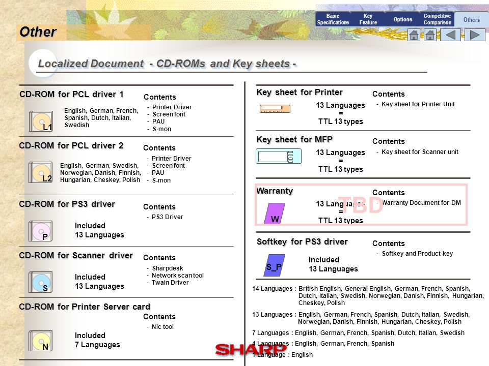 TBD Other Localized Document - CD-ROMs and Key sheets -