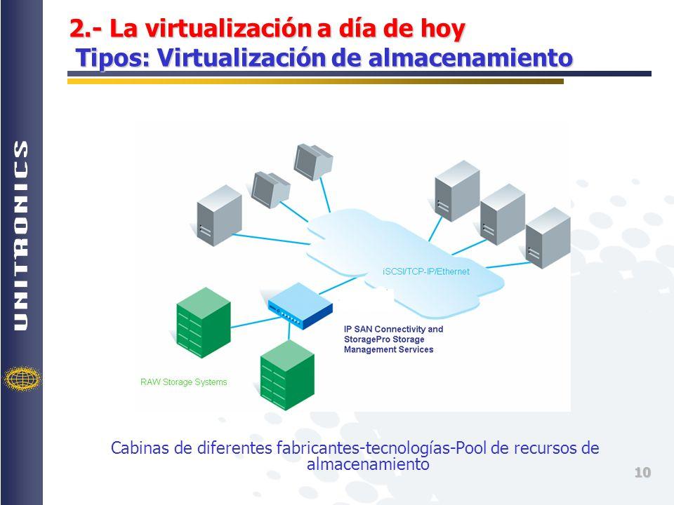 2.- La virtualización a día de hoy Tipos: Virtualización de almacenamiento
