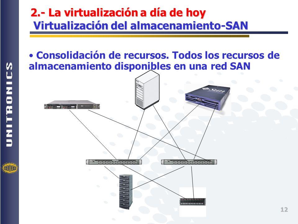 2.- La virtualización a día de hoy Virtualización del almacenamiento-SAN
