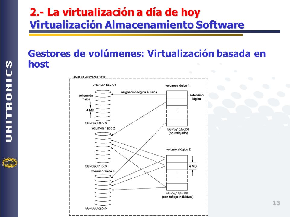 2.- La virtualización a día de hoy Virtualización Almacenamiento Software