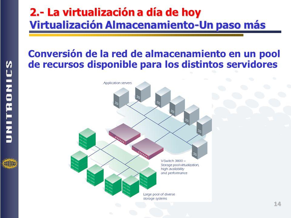 2.- La virtualización a día de hoy Virtualización Almacenamiento-Un paso más