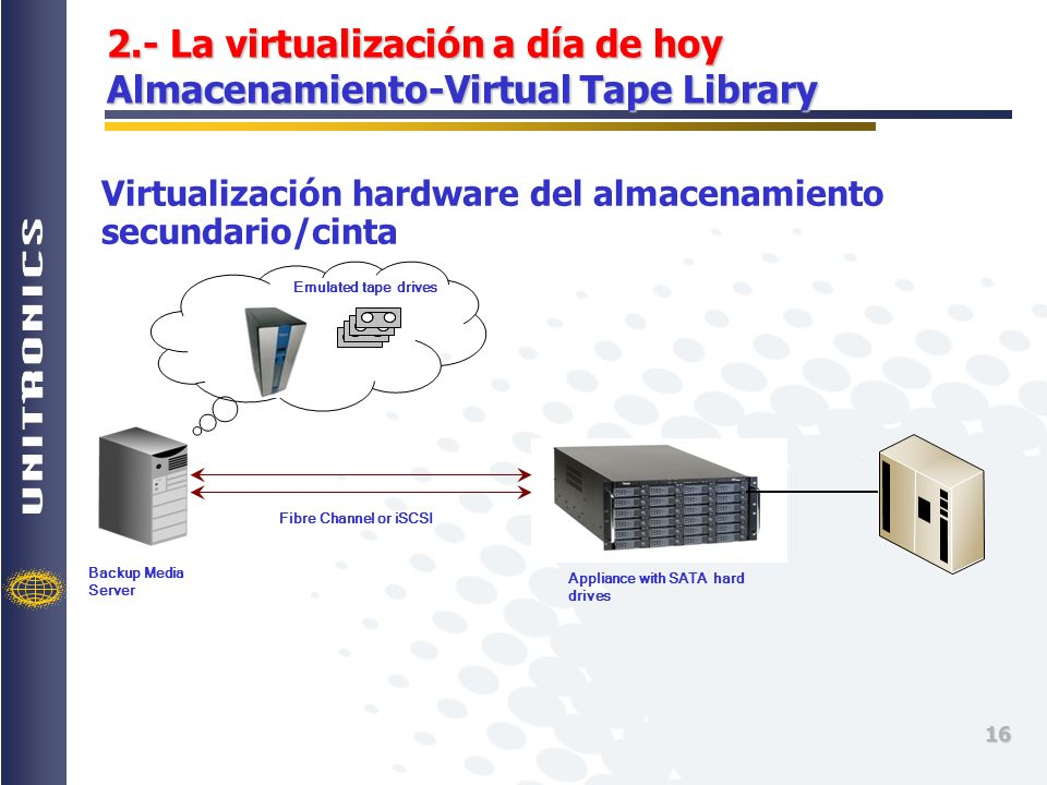 2.- La virtualización a día de hoy Almacenamiento-Virtual Tape Library