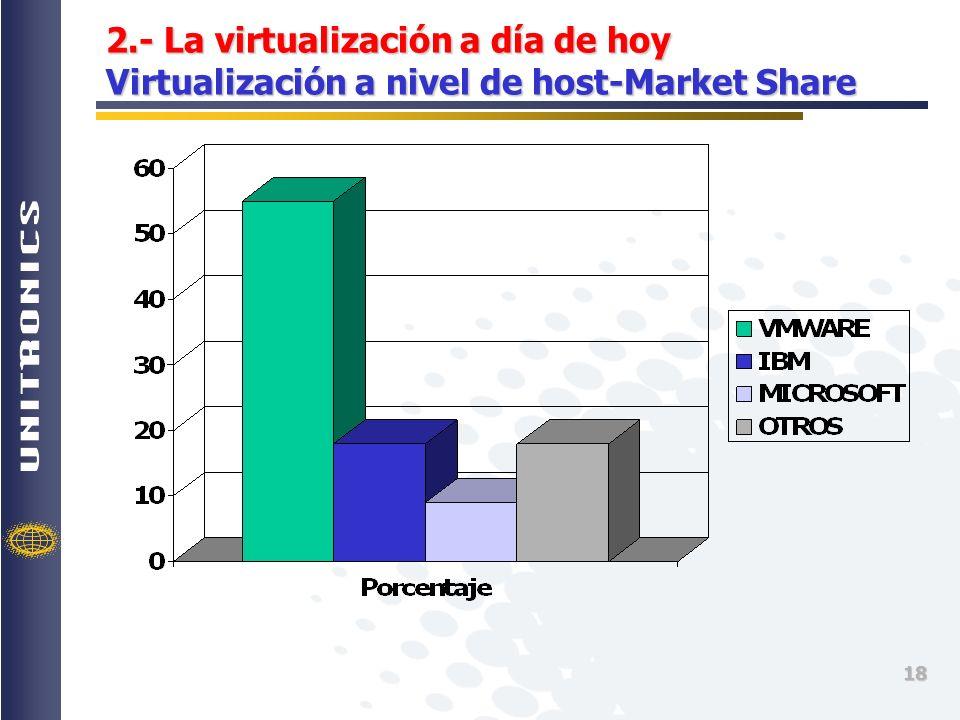 2.- La virtualización a día de hoy Virtualización a nivel de host-Market Share
