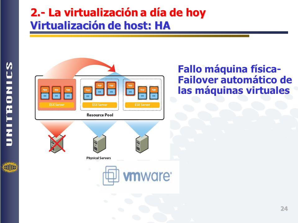 2.- La virtualización a día de hoy Virtualización de host: HA