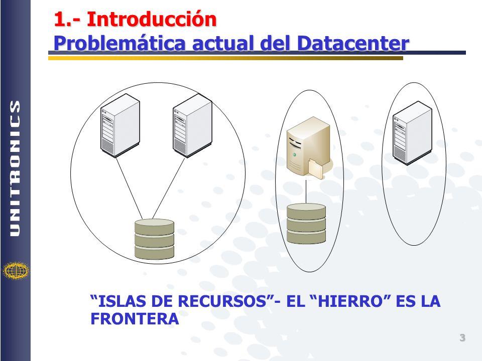 1.- Introducción Problemática actual del Datacenter