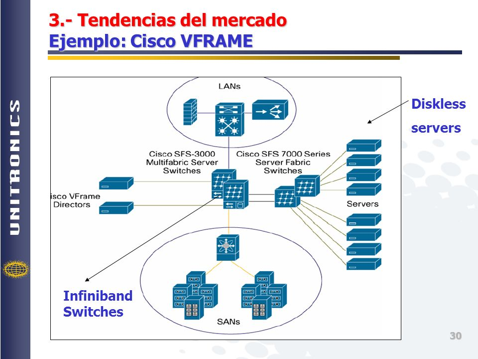 3.- Tendencias del mercado Ejemplo: Cisco VFRAME
