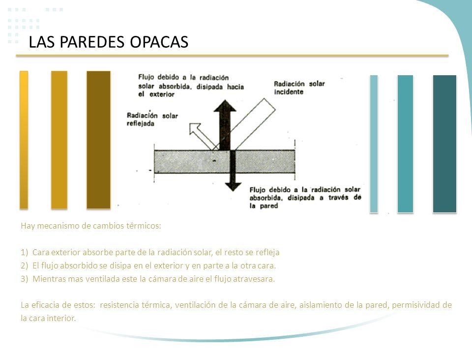 LAS PAREDES OPACAS Hay mecanismo de cambios térmicos: