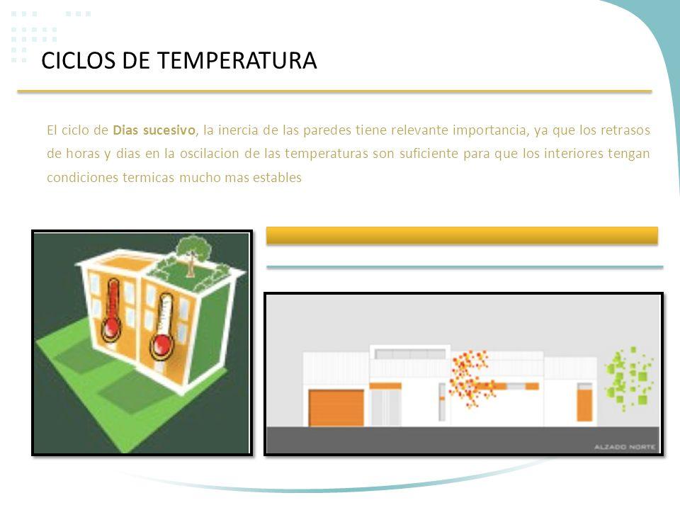 CICLOS DE TEMPERATURA