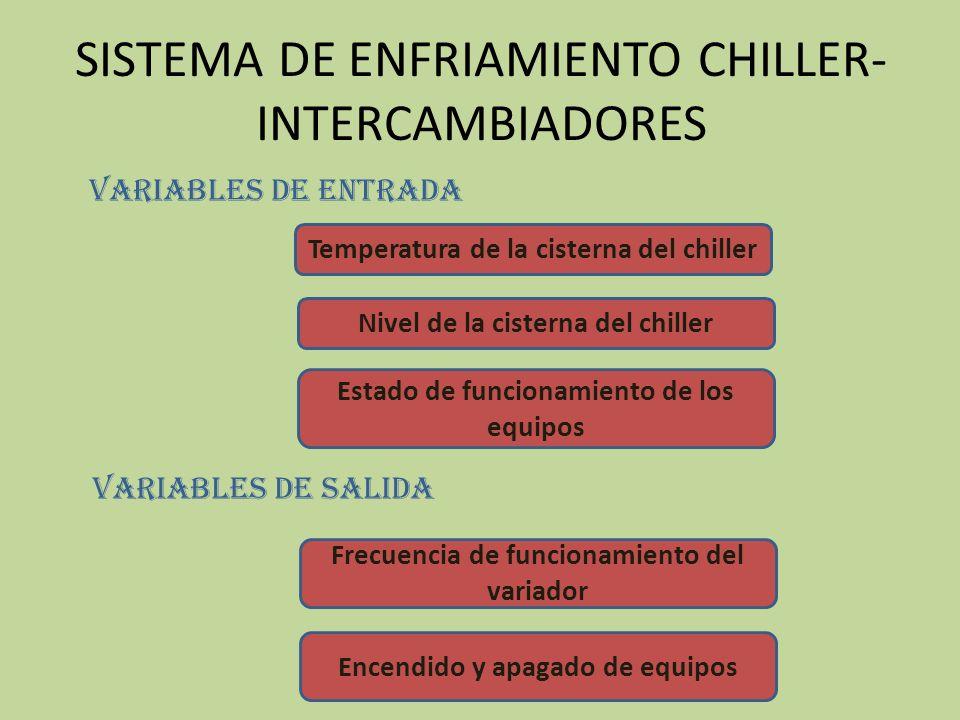 SISTEMA DE ENFRIAMIENTO CHILLER-INTERCAMBIADORES