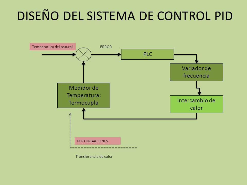 DISEÑO DEL SISTEMA DE CONTROL PID
