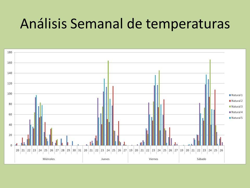 Análisis Semanal de temperaturas