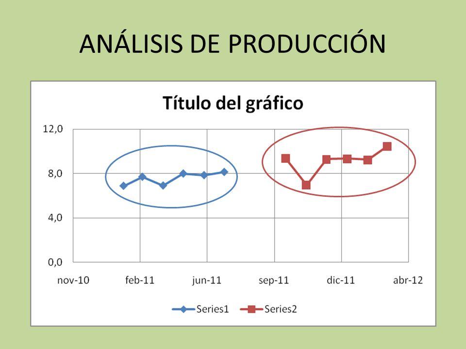 ANÁLISIS DE PRODUCCIÓN