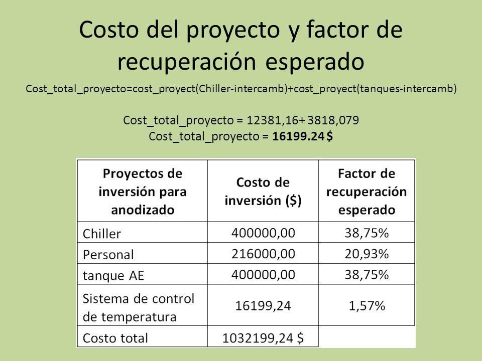 Costo del proyecto y factor de recuperación esperado