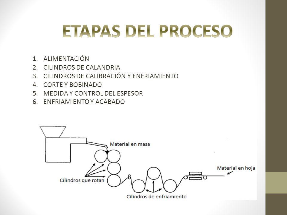 ETAPAS DEL PROCESO ALIMENTACIÓN CILINDROS DE CALANDRIA
