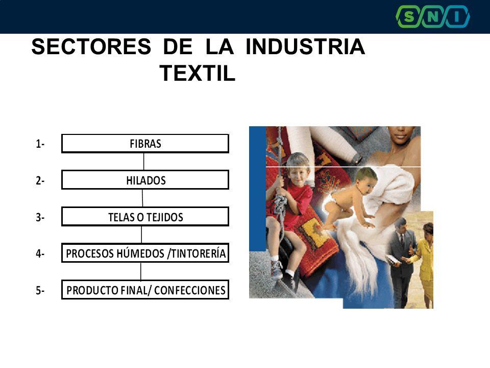 SECTORES DE LA INDUSTRIA TEXTIL