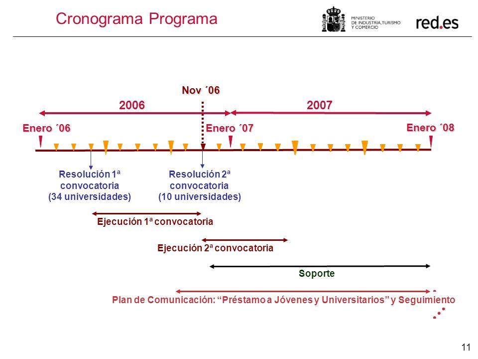 Cronograma Programa 2006 2007 Nov ´06 Enero ´06 Enero ´07 Enero ´08