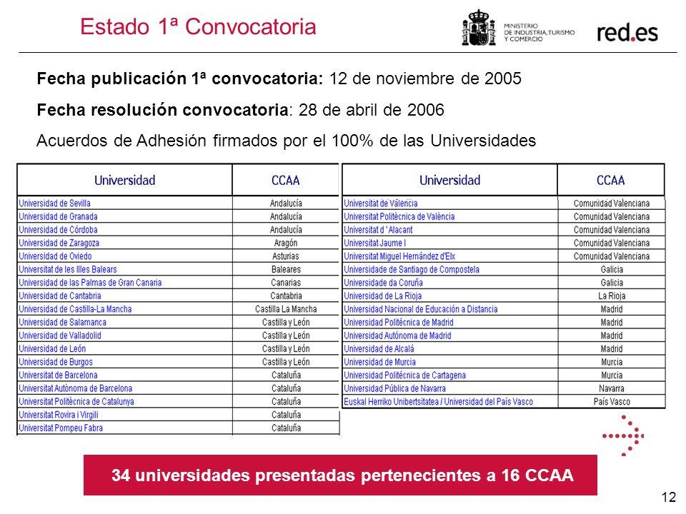 34 universidades presentadas pertenecientes a 16 CCAA