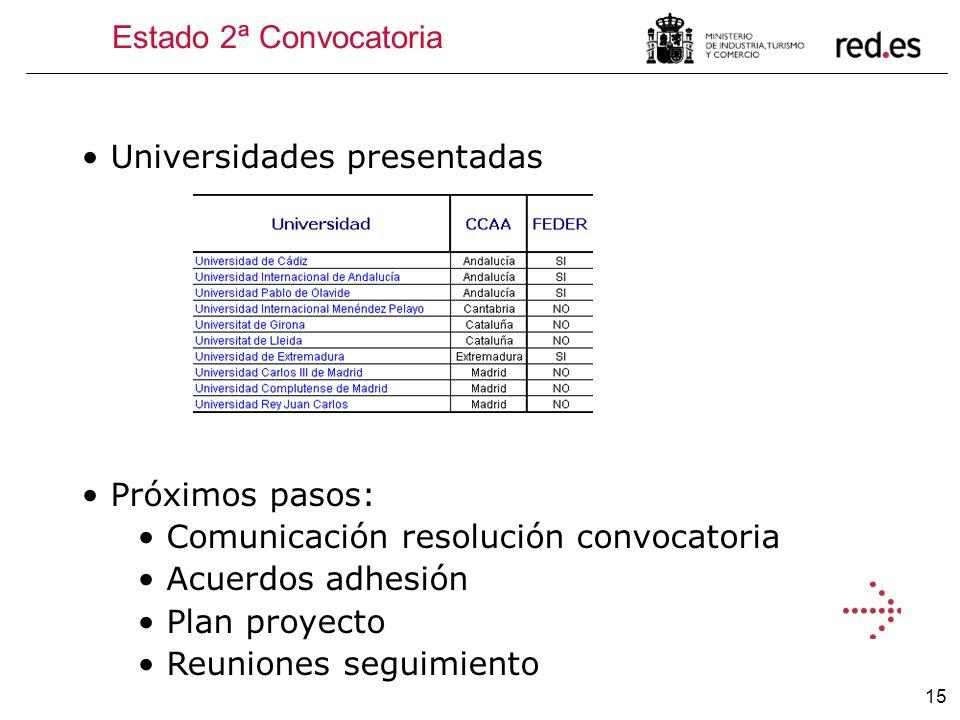 Estado 2ª ConvocatoriaUniversidades presentadas. Próximos pasos: Comunicación resolución convocatoria.