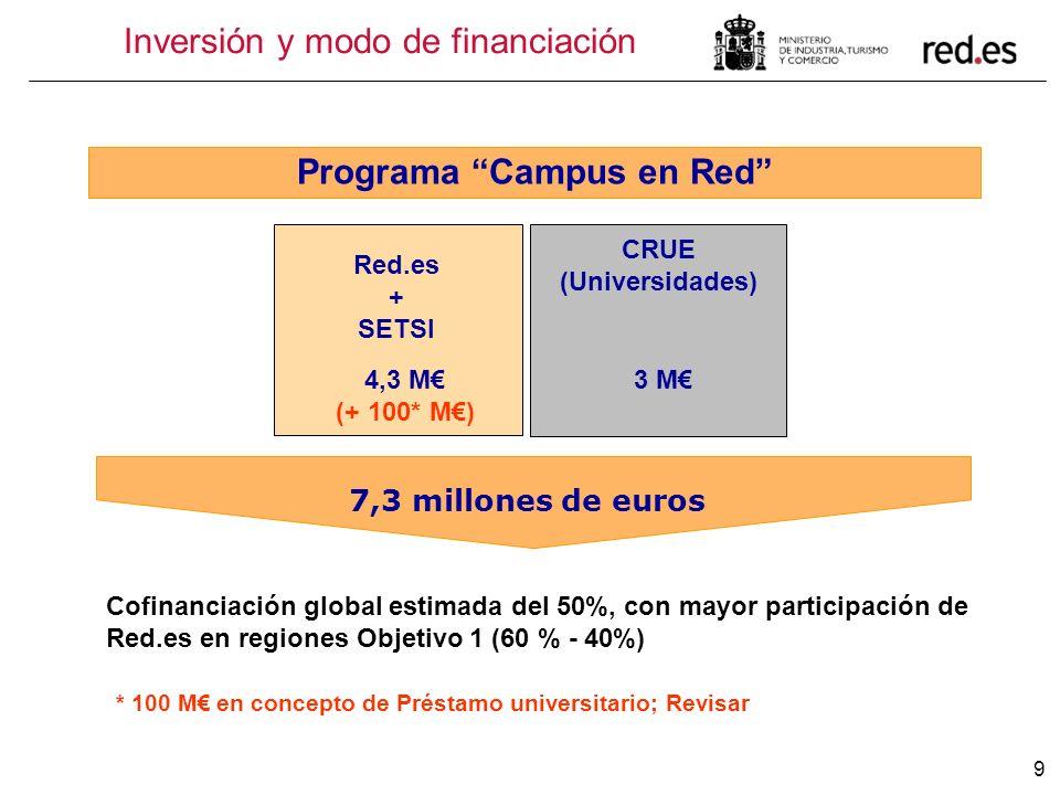 Programa Campus en Red