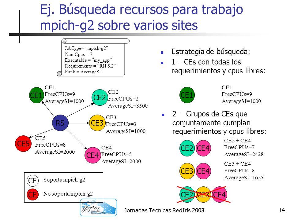 Ej. Búsqueda recursos para trabajo mpich-g2 sobre varios sites