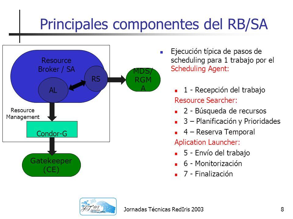 Principales componentes del RB/SA