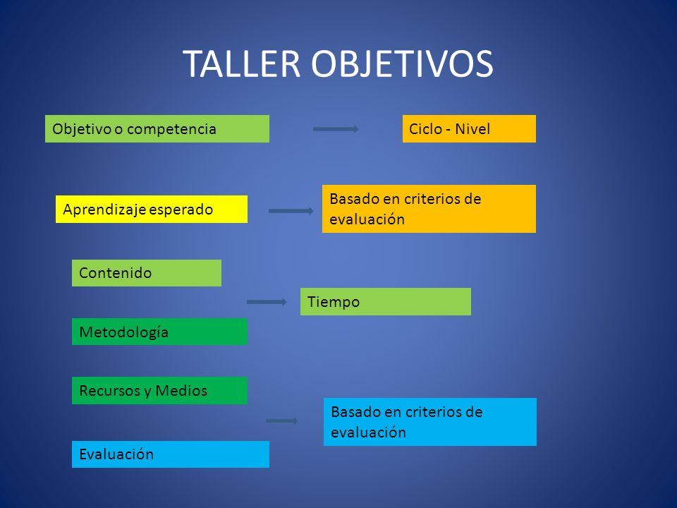 TALLER OBJETIVOS Objetivo o competencia Ciclo - Nivel