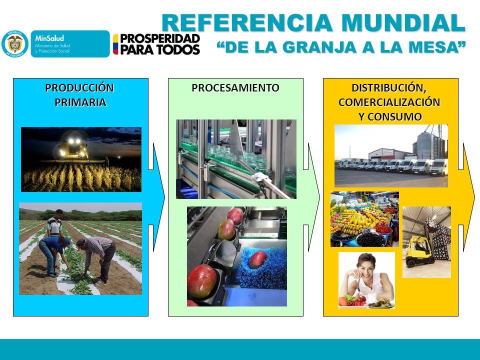 REFERENCIA MUNDIAL DE LA GRANJA A LA MESA