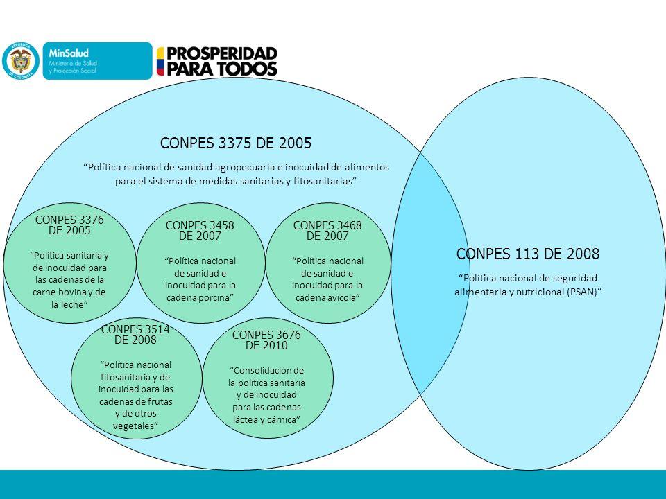 CONPES 3375 DE 2005 Política nacional de sanidad agropecuaria e inocuidad de alimentos para el sistema de medidas sanitarias y fitosanitarias