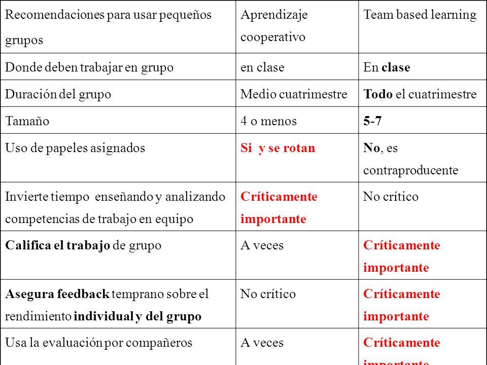 Recomendaciones para usar pequeños grupos