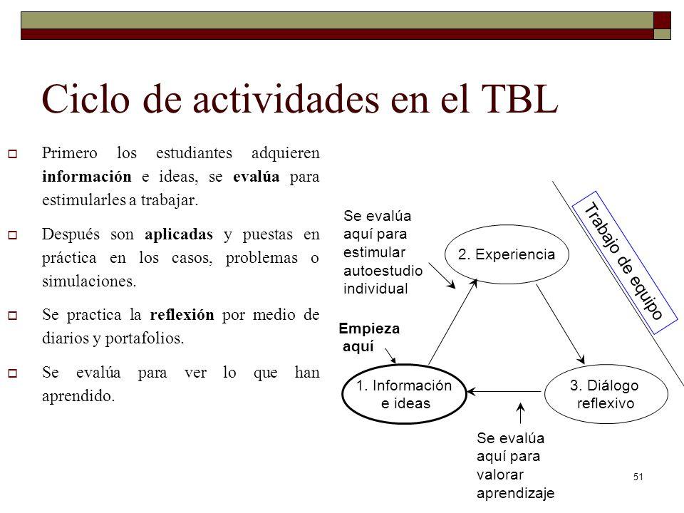 Ciclo de actividades en el TBL