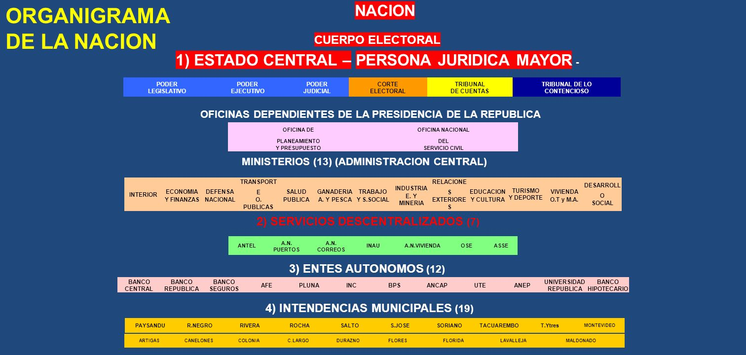 ORGANIGRAMA DE LA NACION 1) ESTADO CENTRAL – PERSONA JURIDICA MAYOR -