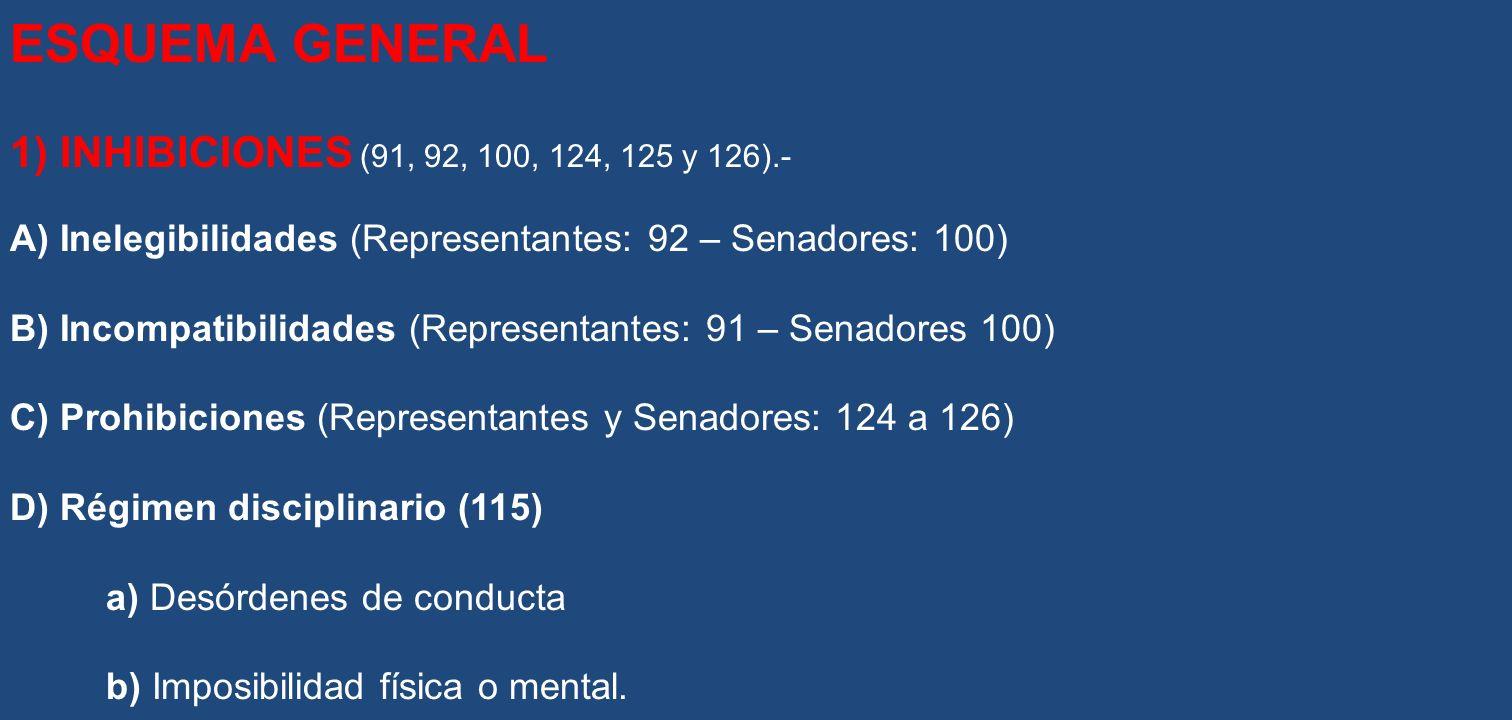 ESQUEMA GENERAL 1) INHIBICIONES (91, 92, 100, 124, 125 y 126).-