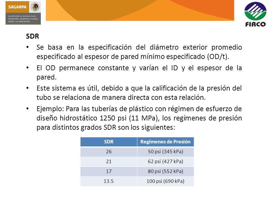 El OD permanece constante y varían el ID y el espesor de la pared.