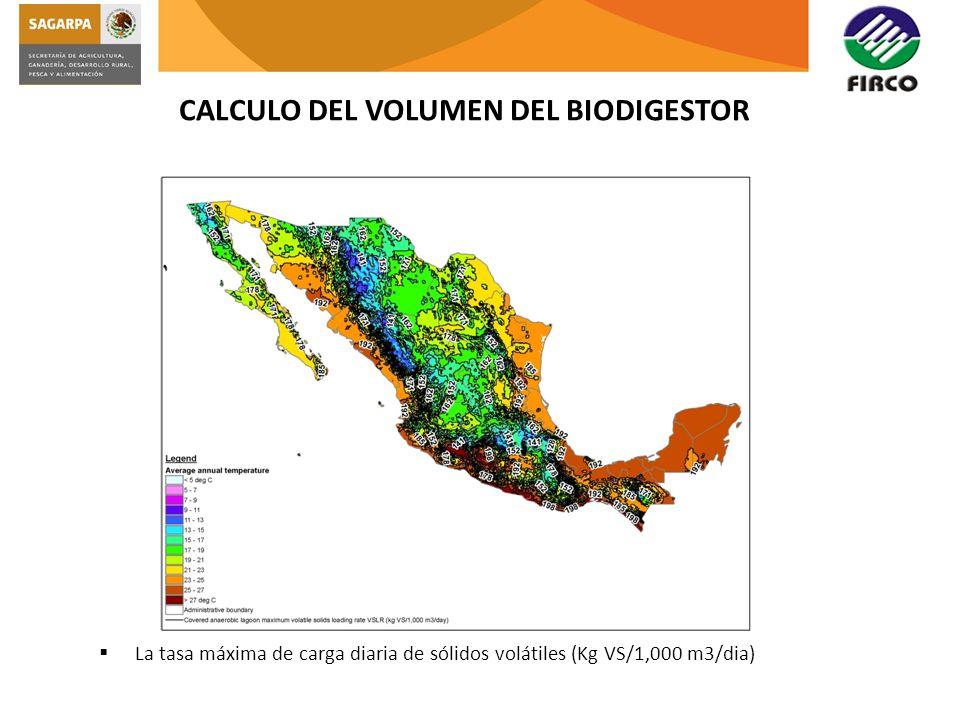 CALCULO DEL VOLUMEN DEL BIODIGESTOR