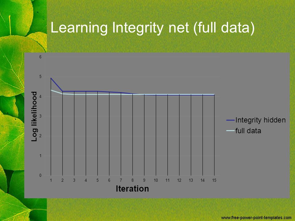 Learning Integrity net (full data)