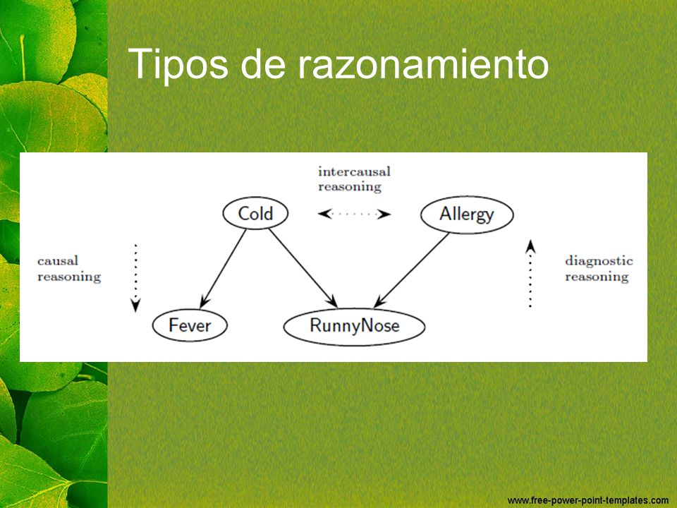 Tipos de razonamiento Causal Reasoning (Deductive)