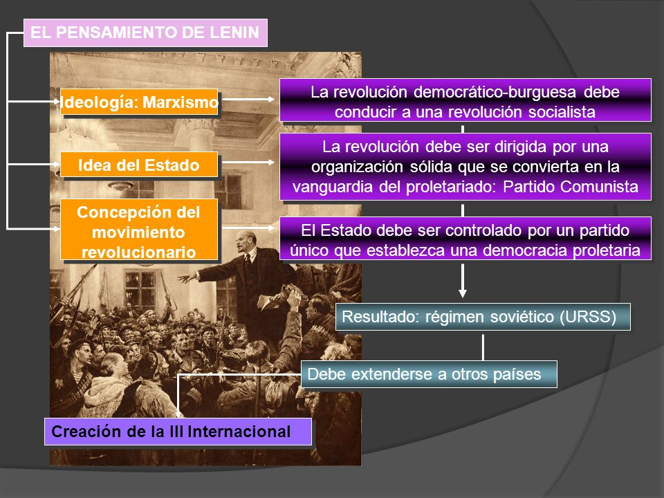 Concepción del movimiento revolucionario