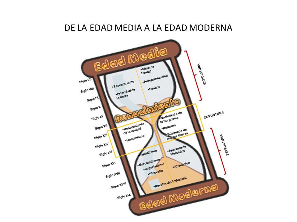 DE LA EDAD MEDIA A LA EDAD MODERNA
