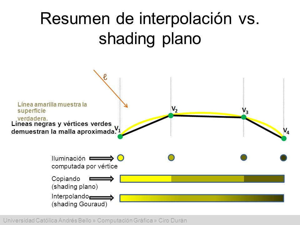 Resumen de interpolación vs. shading plano