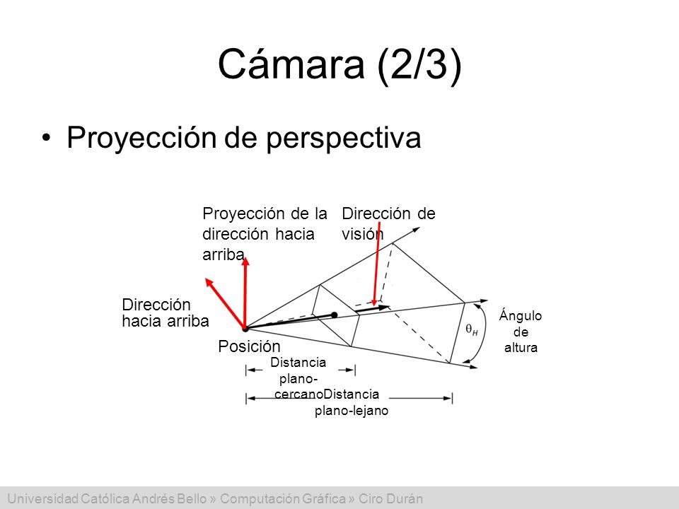 Cámara (2/3) Proyección de perspectiva Posición