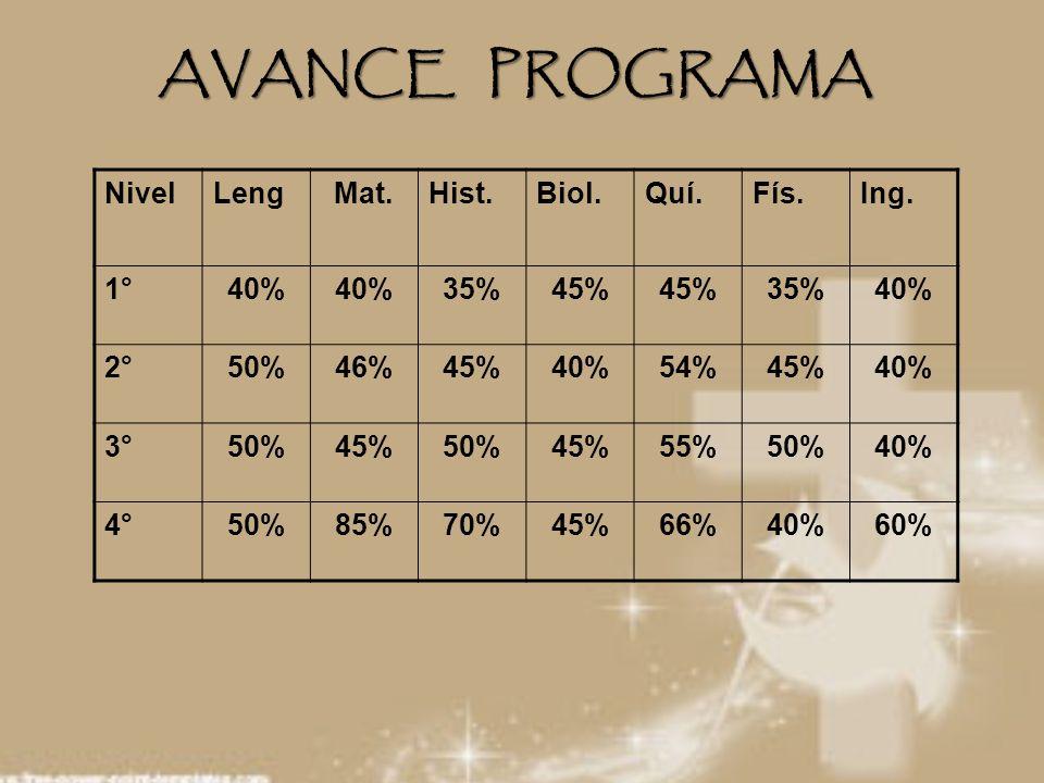 AVANCE PROGRAMA Nivel Leng Mat. Hist. Biol. Quí. Fís. Ing. 1° 40% 35%