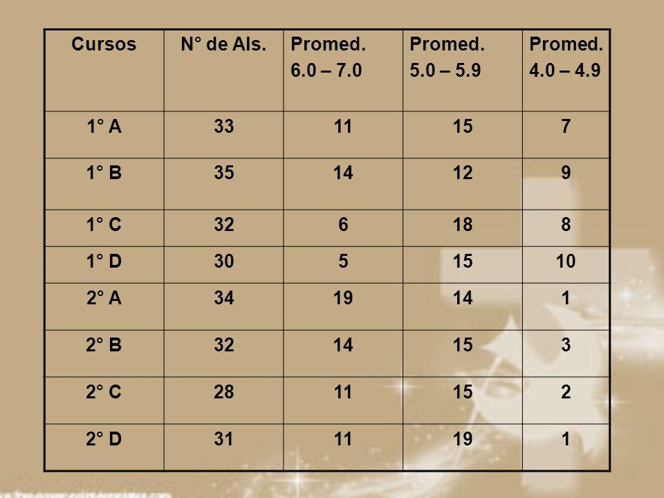 Cursos N° de Als. Promed. 6.0 – 7.0. 5.0 – 5.9. 4.0 – 4.9. 1° A. 33. 11. 15. 7. 1° B. 35.
