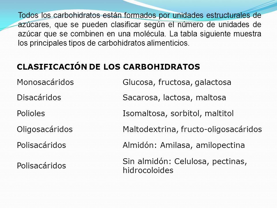 Todos los carbohidratos están formados por unidades estructurales de azúcares, que se pueden clasificar según el número de unidades de azúcar que se combinen en una molécula. La tabla siguiente muestra los principales tipos de carbohidratos alimenticios.