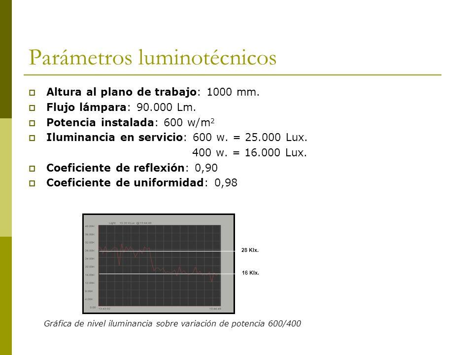 Parámetros luminotécnicos