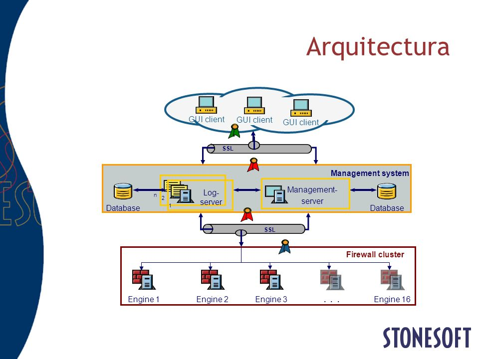 Arquitectura GUI client Engine 2 Engine 1 Engine 3 Firewall cluster