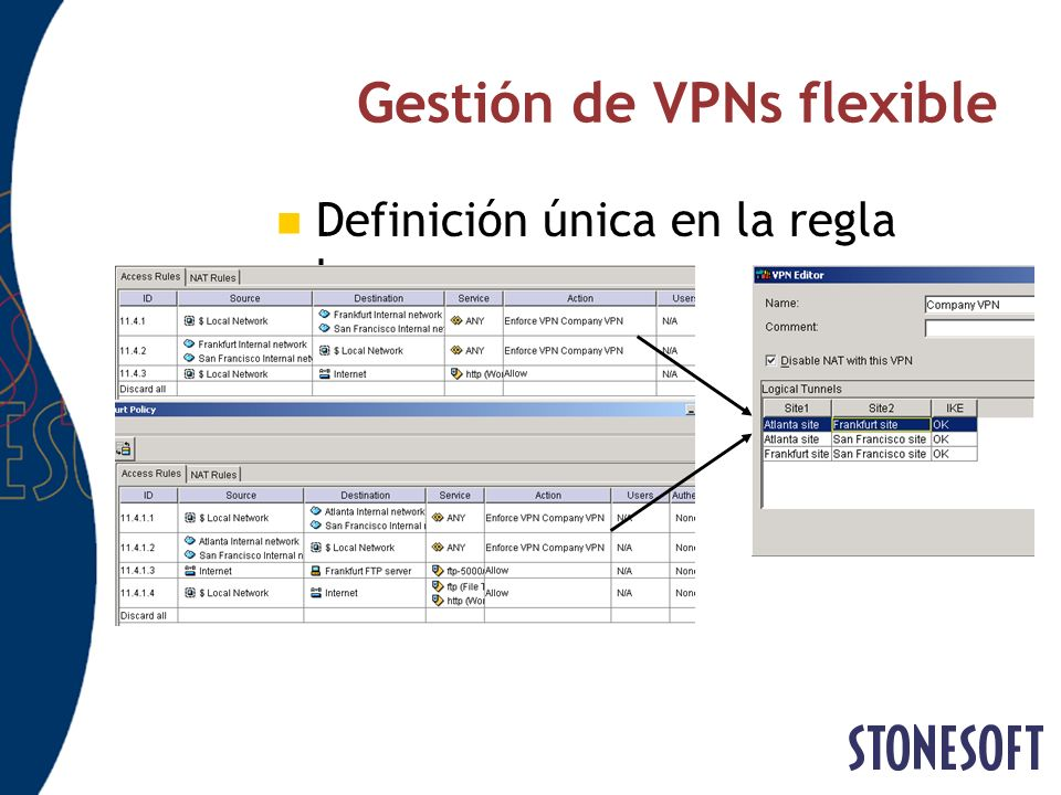Gestión de VPNs flexible