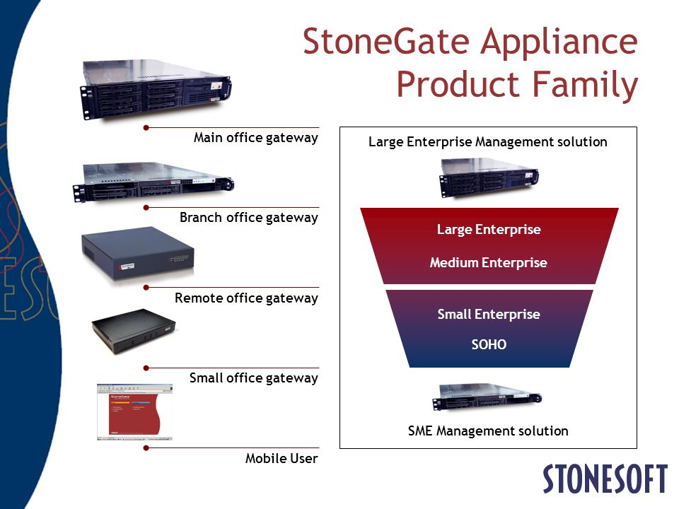 StoneGate Appliance Product Family