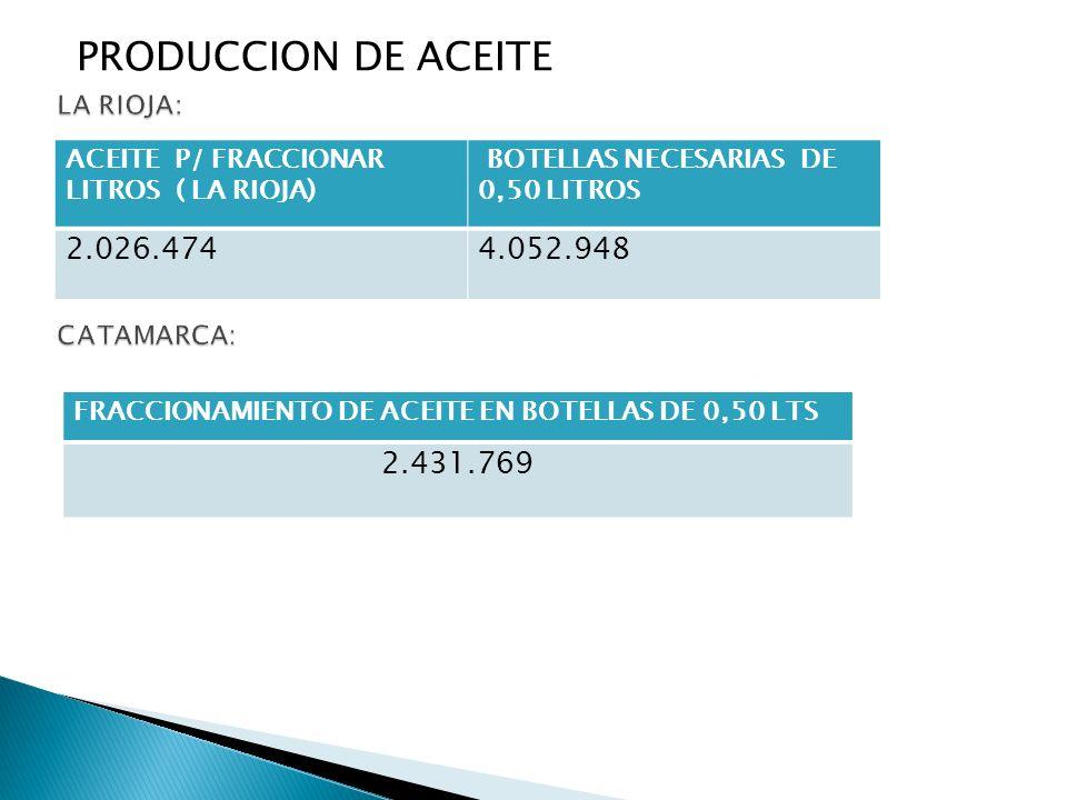 LA RIOJA: CATAMARCA: PRODUCCION DE ACEITE 2.026.474 4.052.948