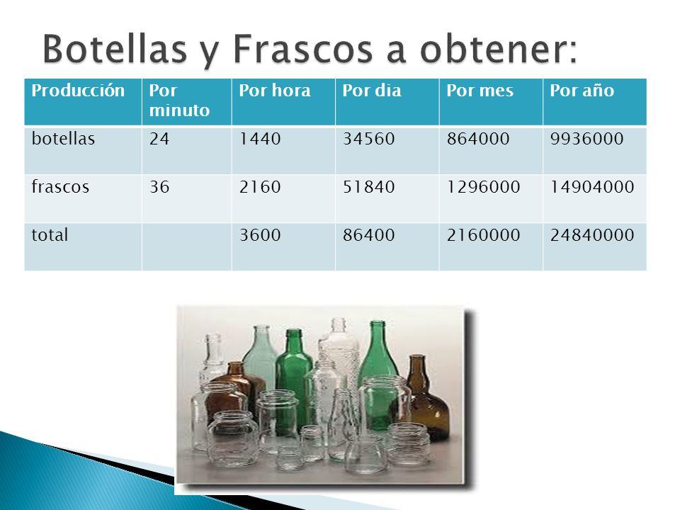 Botellas y Frascos a obtener: